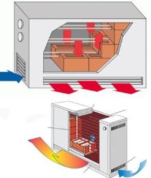 accumulatieverwarming elektrisch verwarmen